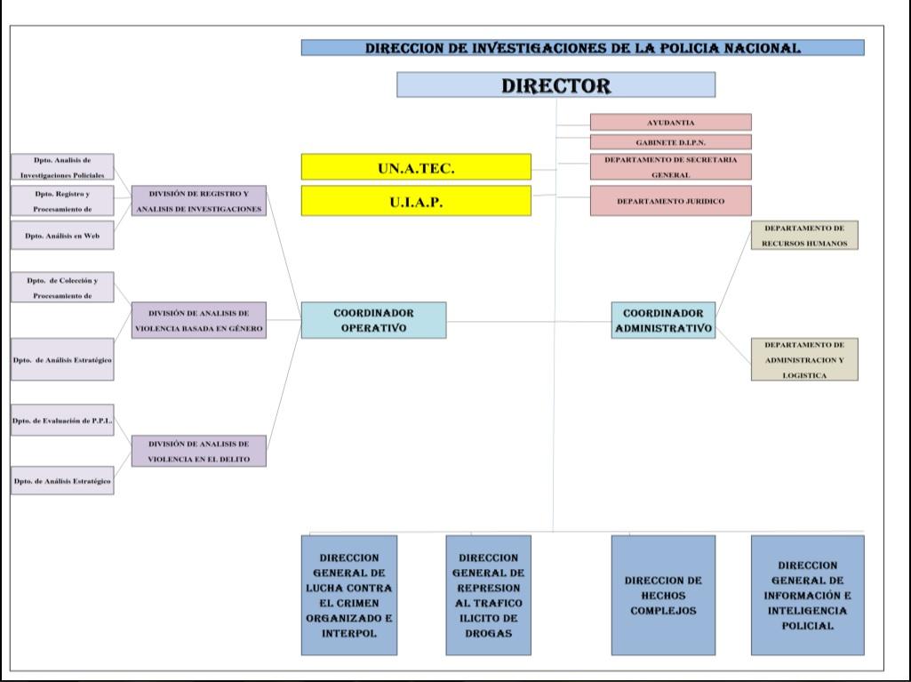 organigrama DIPN
