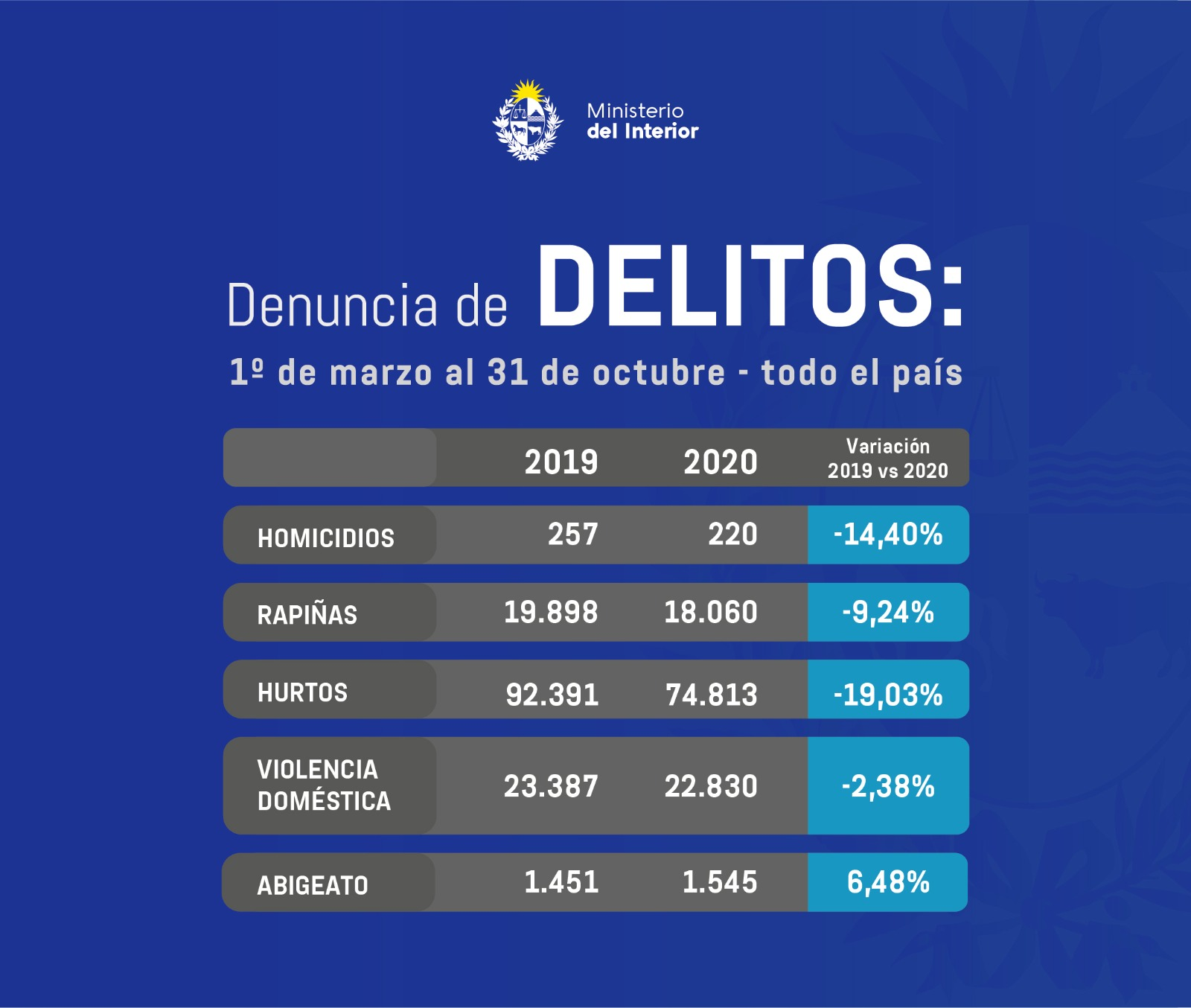1 - Se registró una baja de homicidios, rapiñas y hurtos en 2020, según Ministerio del Interior